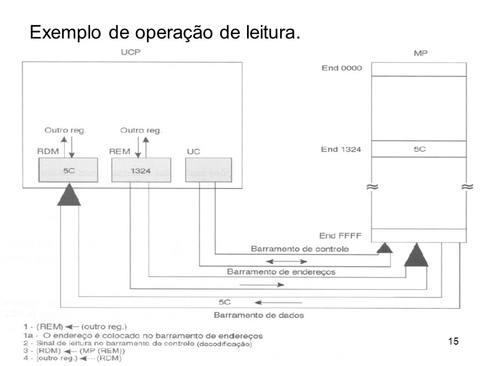 Exemplo de operação de leitura.