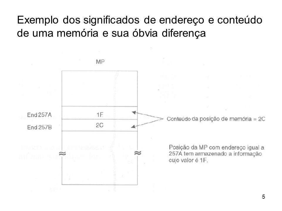 Exemplo dos significados de endereço e conteúdo de uma memória e sua óbvia diferença