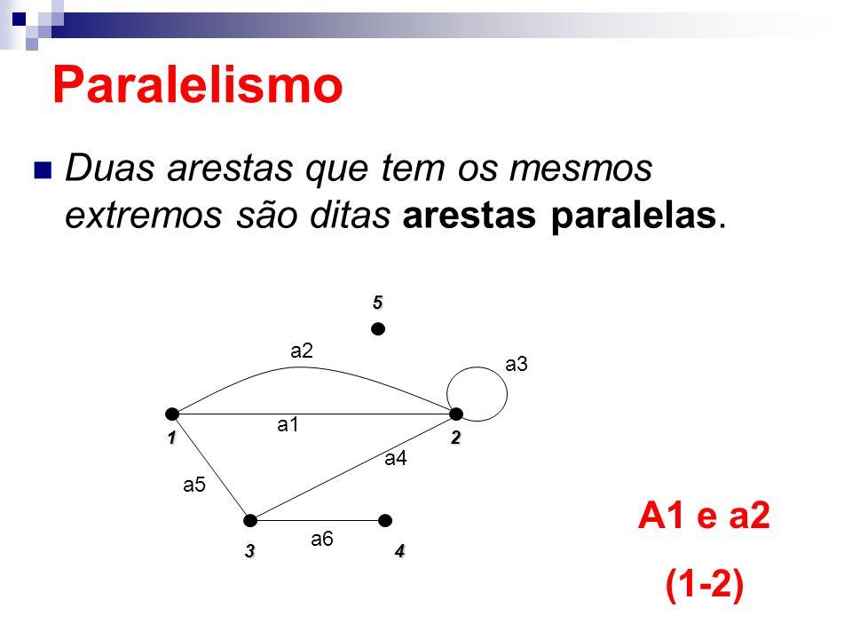 Paralelismo Duas arestas que tem os mesmos extremos são ditas arestas paralelas. 1. 5. 2. 4. 3.