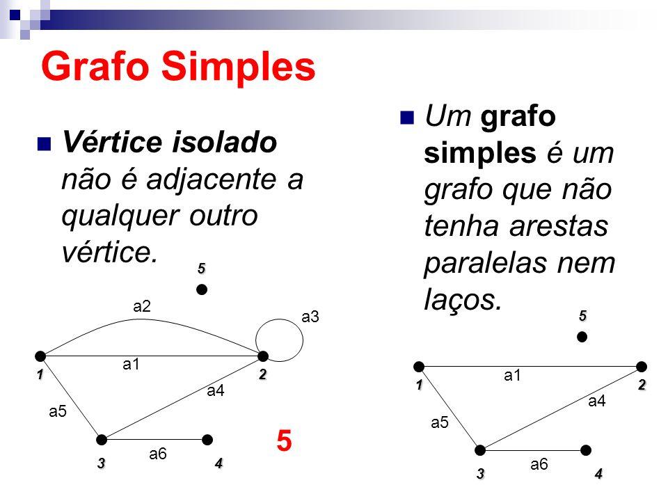 Grafo Simples Um grafo simples é um grafo que não tenha arestas paralelas nem laços. Vértice isolado não é adjacente a qualquer outro vértice.