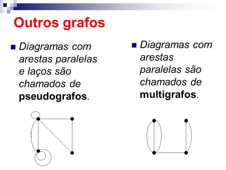 Outros grafos Diagramas com arestas paralelas são chamados de multigrafos.