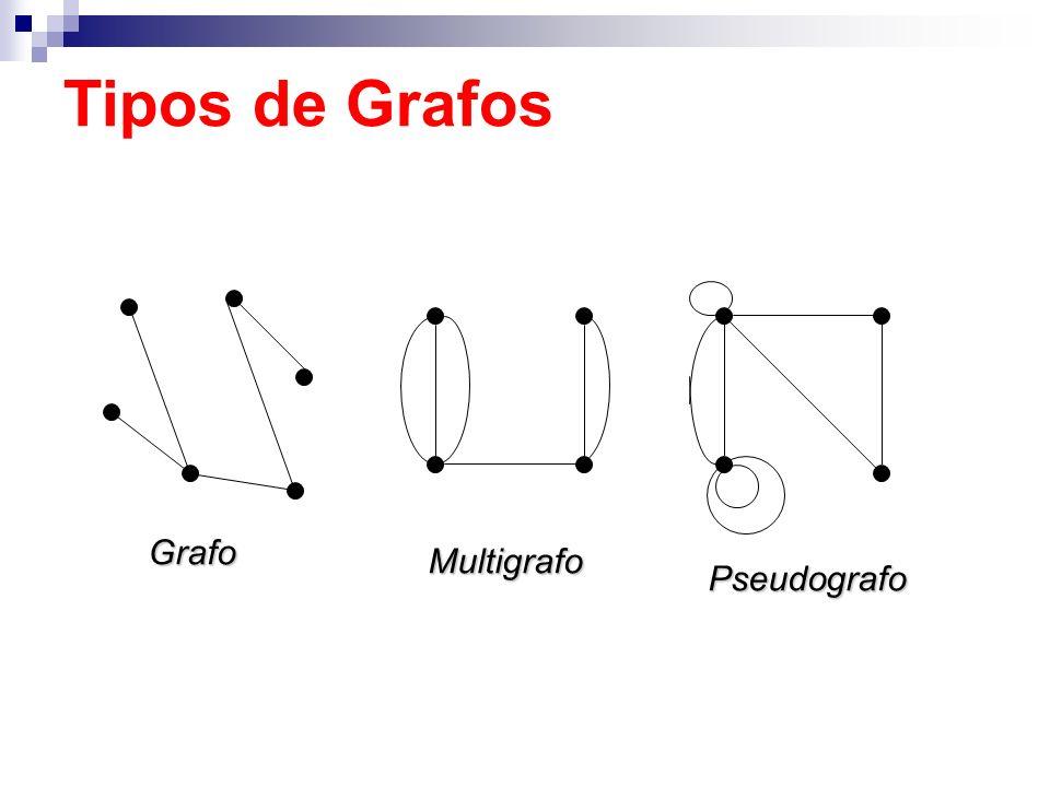 Tipos de Grafos Grafo Multigrafo Pseudografo