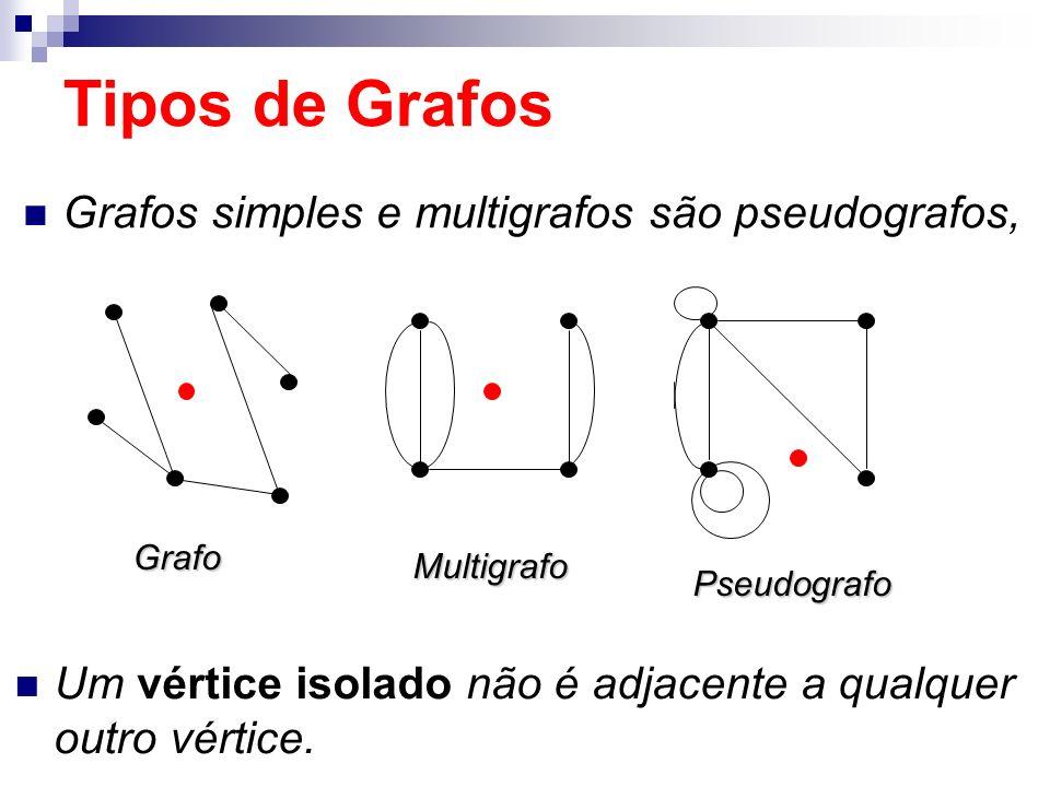 Tipos de Grafos Grafos simples e multigrafos são pseudografos,