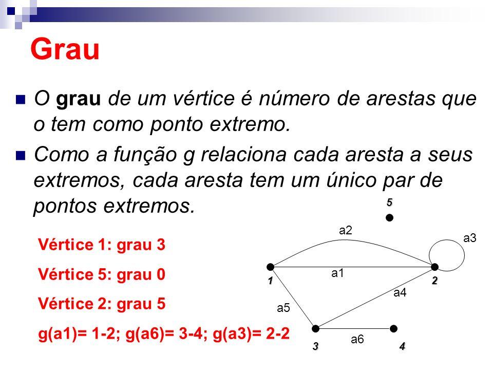 Grau O grau de um vértice é número de arestas que o tem como ponto extremo.