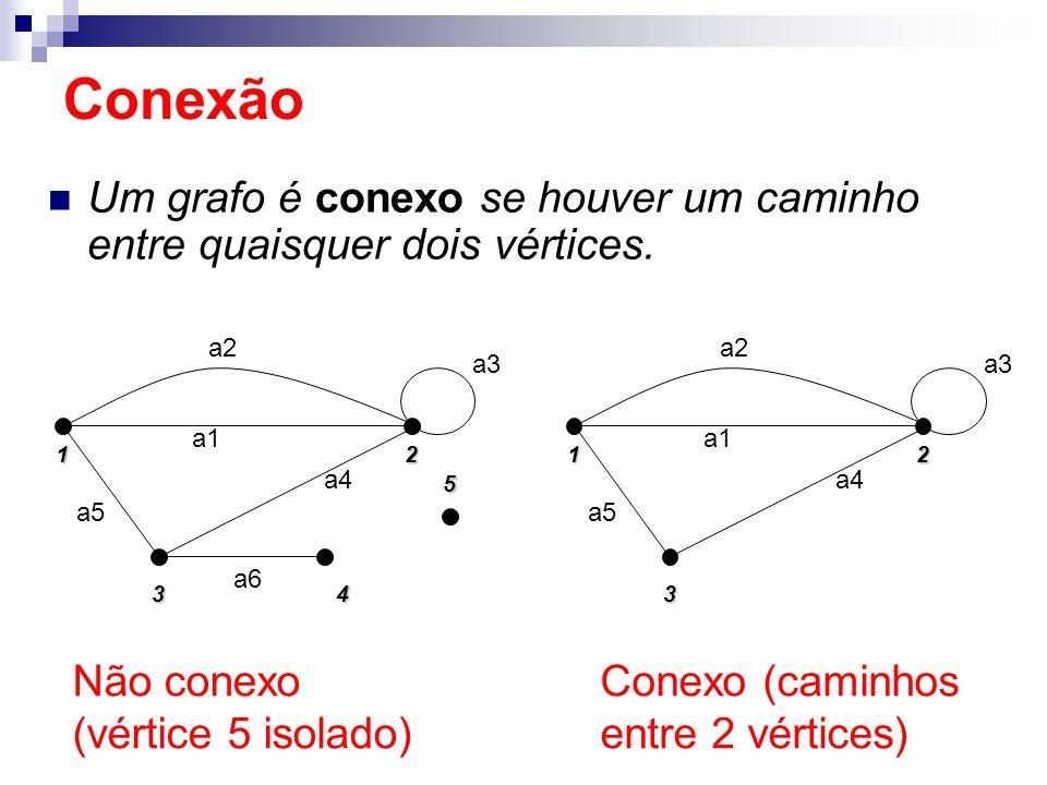 Conexão Um grafo é conexo se houver um caminho entre quaisquer dois vértices. 1. 5. 2. 4. 3. a5.