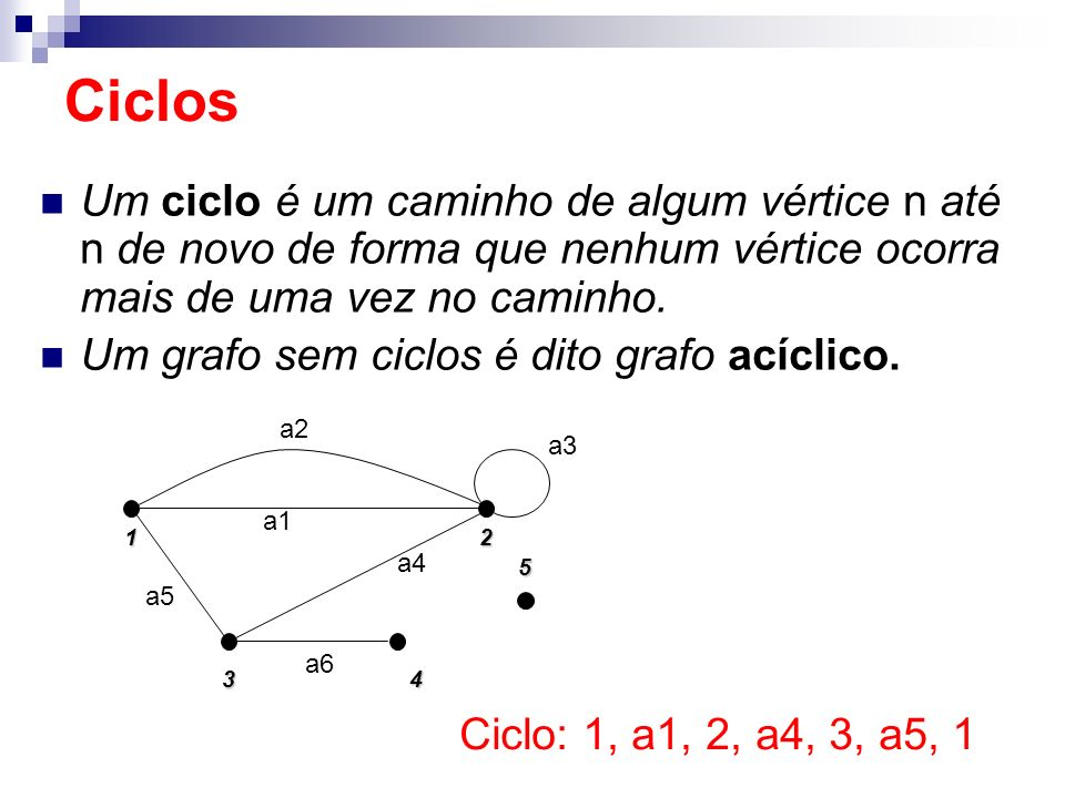 Ciclos Um ciclo é um caminho de algum vértice n até n de novo de forma que nenhum vértice ocorra mais de uma vez no caminho.
