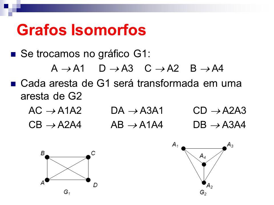 Grafos Isomorfos Se trocamos no gráfico G1:
