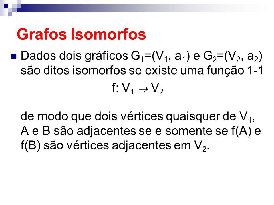 Grafos Isomorfos Dados dois gráficos G1=(V1, a1) e G2=(V2, a2) são ditos isomorfos se existe uma função 1-1.