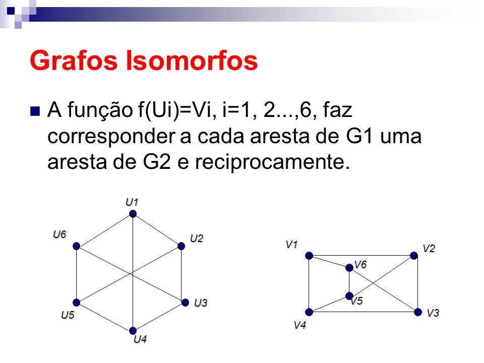 Grafos Isomorfos A função f(Ui)=Vi, i=1, 2...,6, faz corresponder a cada aresta de G1 uma aresta de G2 e reciprocamente.