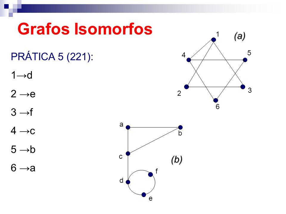 Grafos Isomorfos PRÁTICA 5 (221): 1→d 2 →e 3 →f 4 →c 5 →b 6 →a (a) (b)