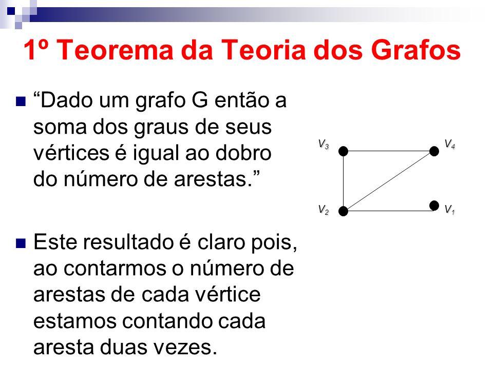 1º Teorema da Teoria dos Grafos