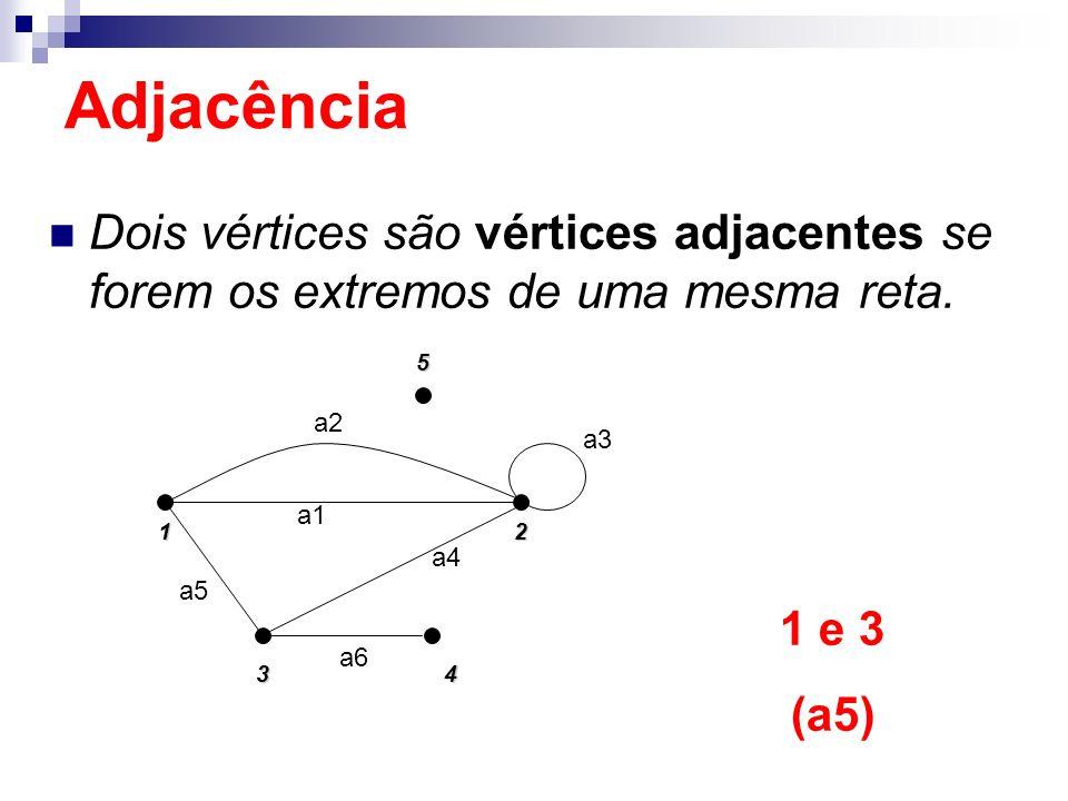 Adjacência Dois vértices são vértices adjacentes se forem os extremos de uma mesma reta. 1. 5. 2.