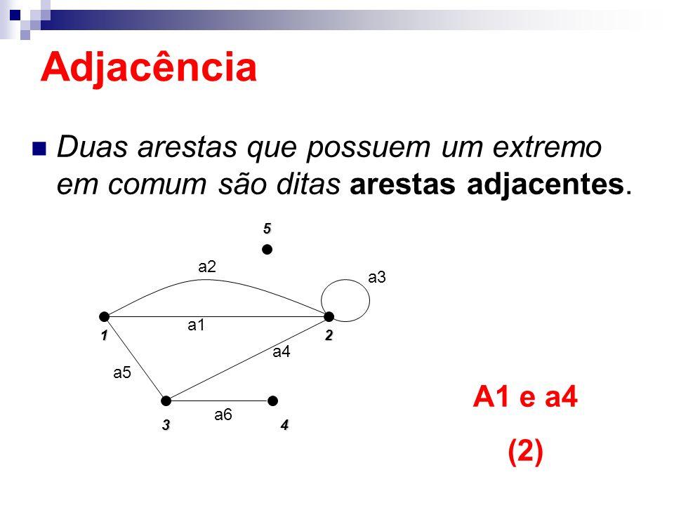 Adjacência Duas arestas que possuem um extremo em comum são ditas arestas adjacentes. 1. 5. 2. 4.