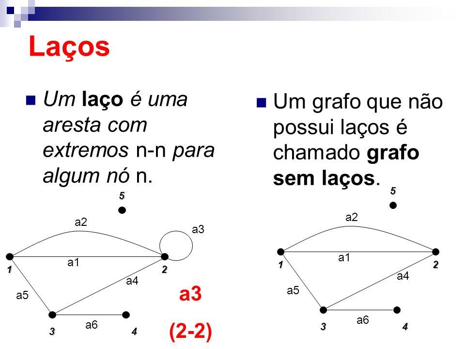 Laços Um laço é uma aresta com extremos n-n para algum nó n.