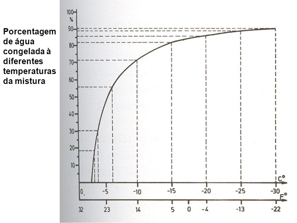 Porcentagem de água congelada à diferentes temperaturas da mistura