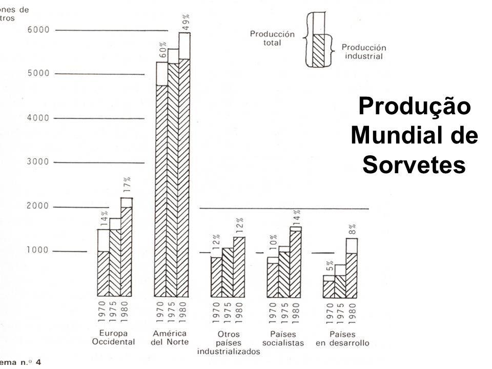 Produção Mundial de Sorvetes