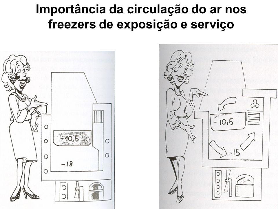 Importância da circulação do ar nos freezers de exposição e serviço