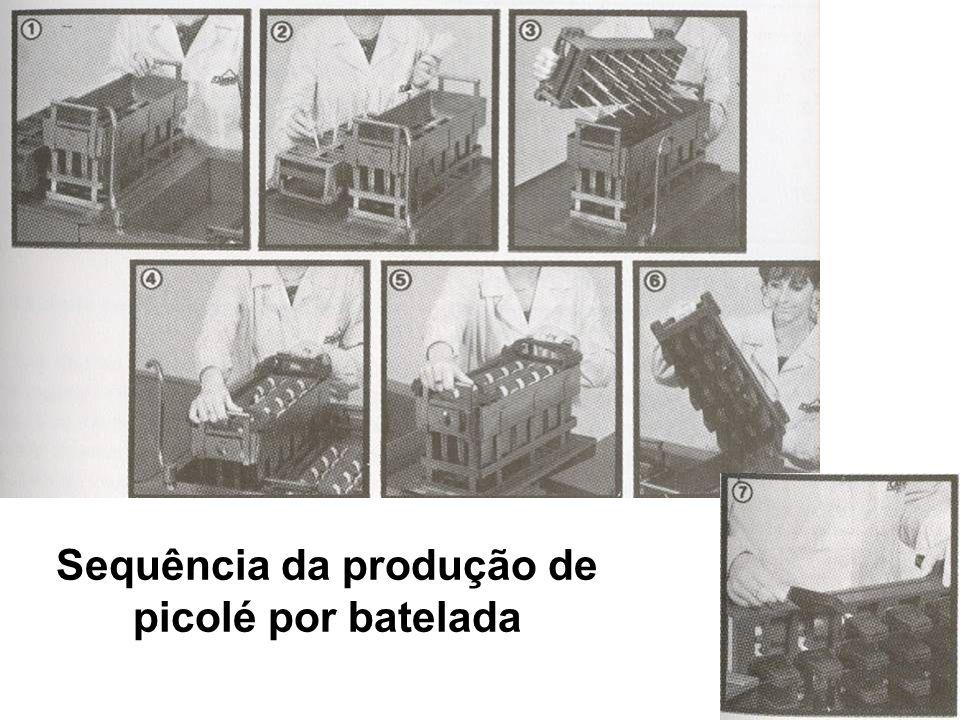 Sequência da produção de picolé por batelada