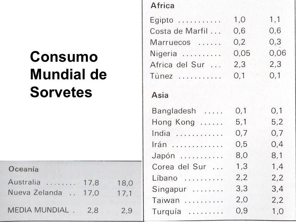 Consumo Mundial de Sorvetes