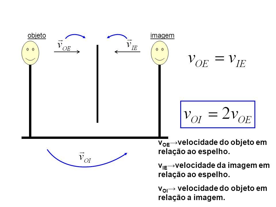 vOE→velocidade do objeto em relação ao espelho.