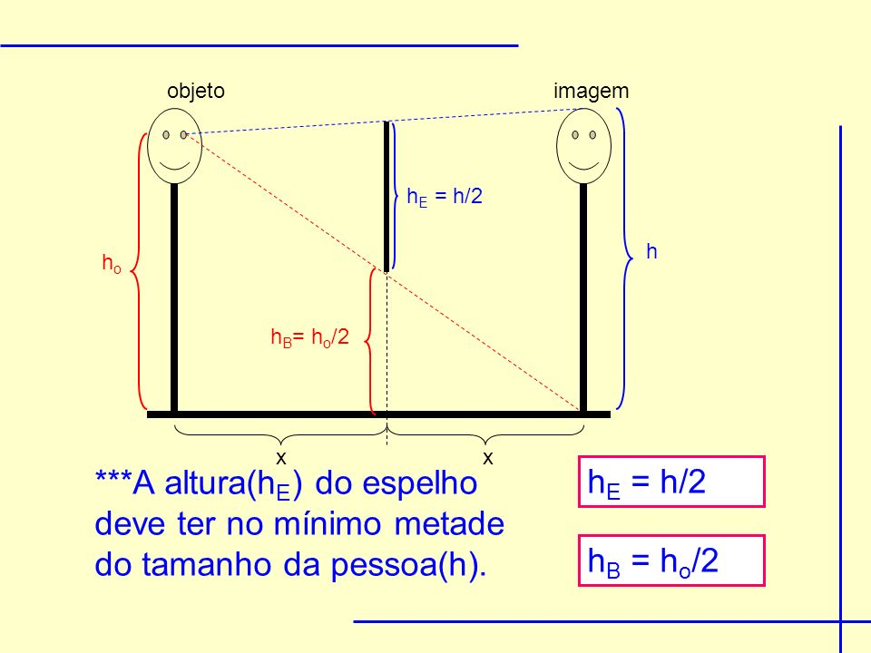 hohB= ho/2. hE = h/2. h. objeto. imagem. x. ***A altura(hE) do espelho deve ter no mínimo metade do tamanho da pessoa(h).