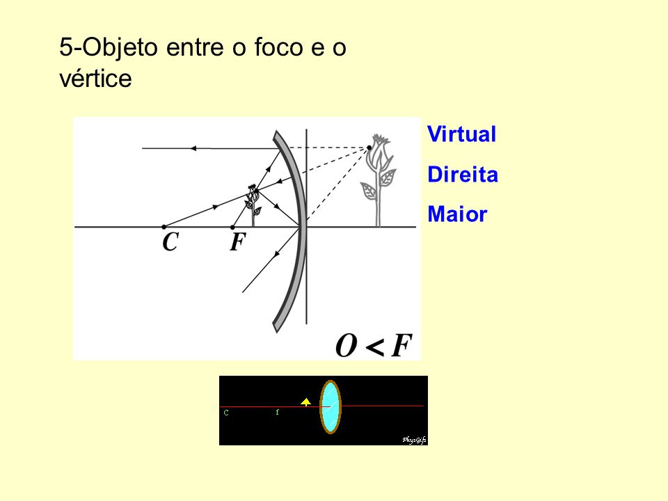 5-Objeto entre o foco e o vértice