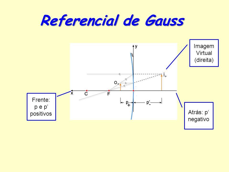 Referencial de Gauss Imagem Virtual (direita) i+ o+