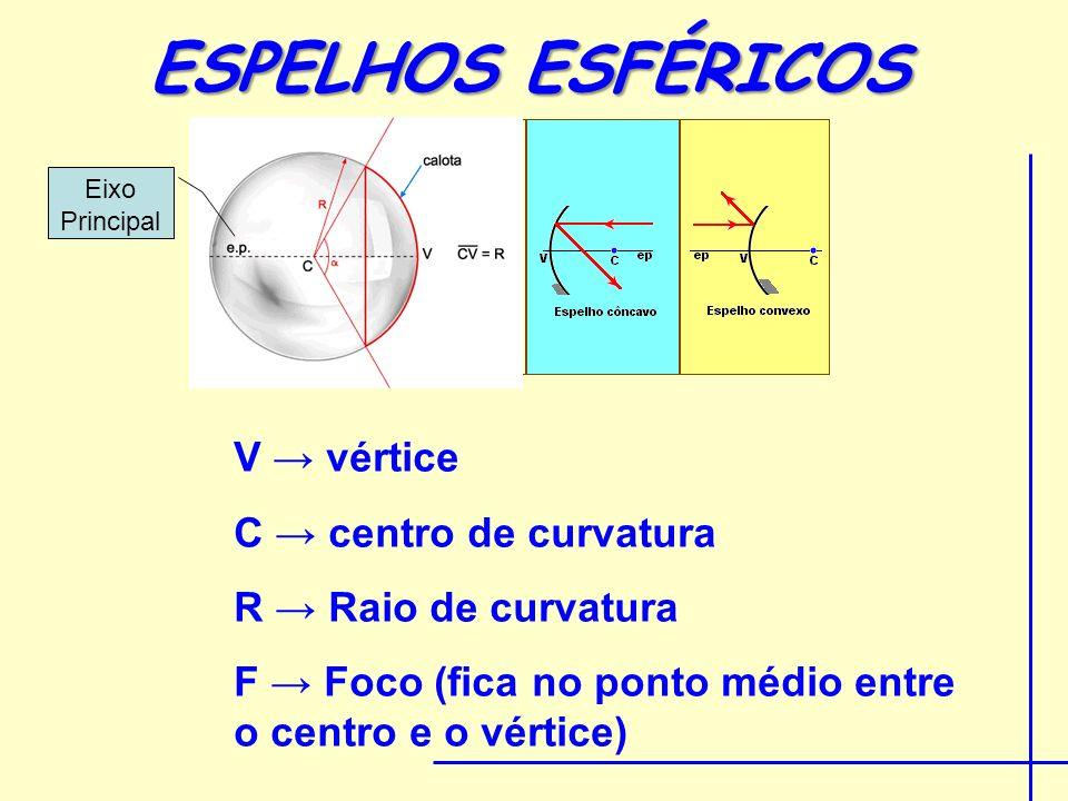 ESPELHOS ESFÉRICOS V → vértice C → centro de curvatura