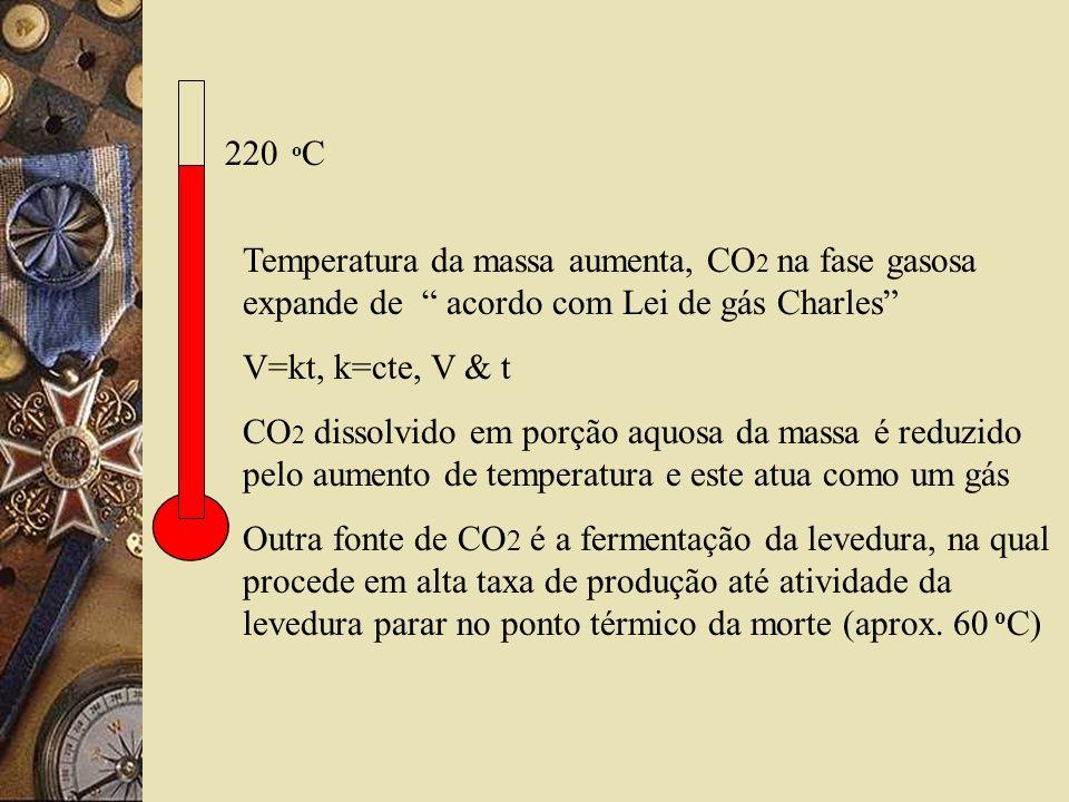 220 oC Temperatura da massa aumenta, CO2 na fase gasosa expande de acordo com Lei de gás Charles