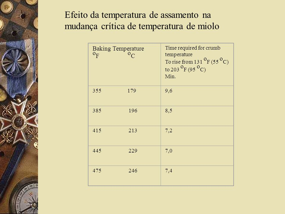 Efeito da temperatura de assamento na mudança crítica de temperatura de miolo