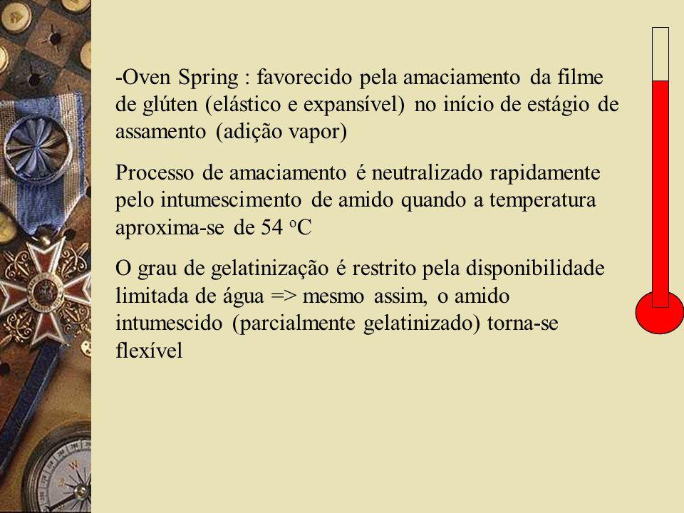 -Oven Spring : favorecido pela amaciamento da filme de glúten (elástico e expansível) no início de estágio de assamento (adição vapor)