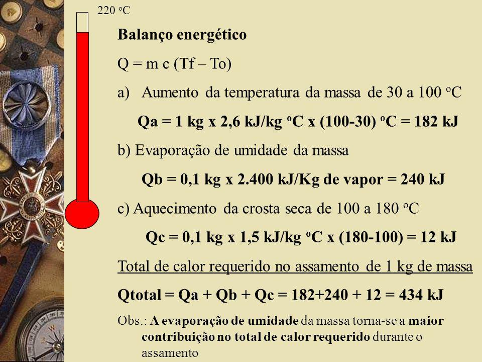 Aumento da temperatura da massa de 30 a 100 oC