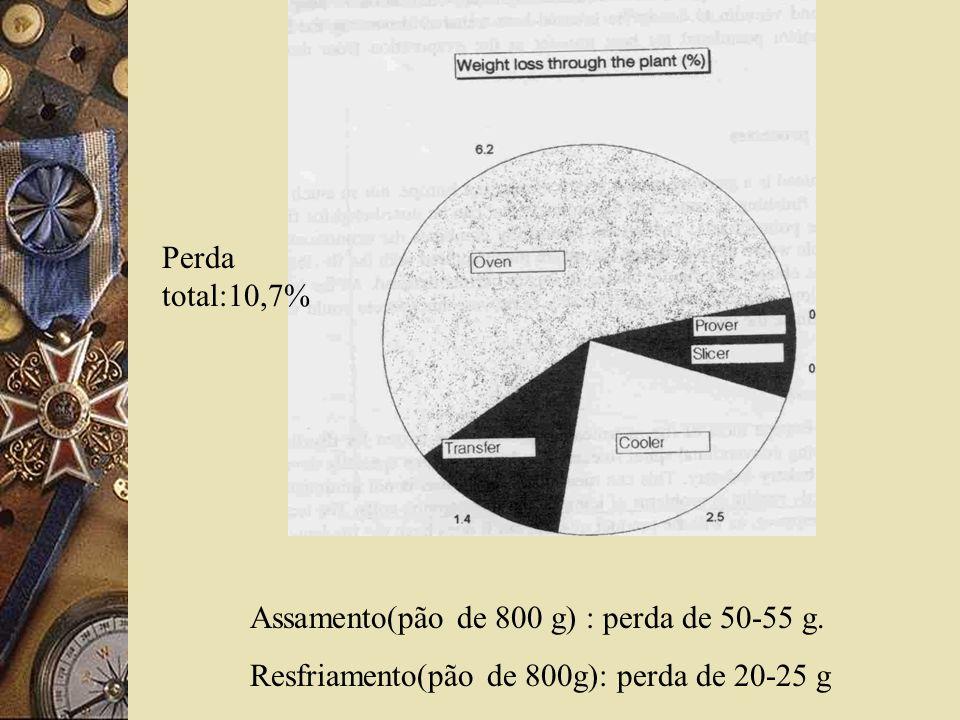 Perda total:10,7% Assamento(pão de 800 g) : perda de 50-55 g.
