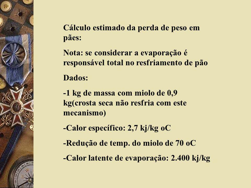 Cálculo estimado da perda de peso em pães: