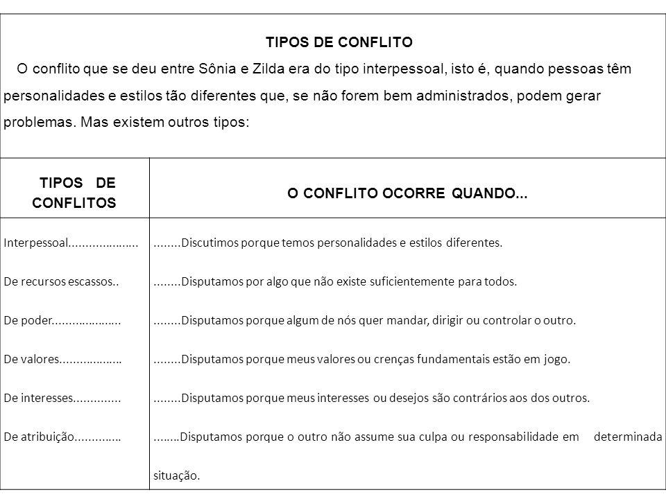 O CONFLITO OCORRE QUANDO...