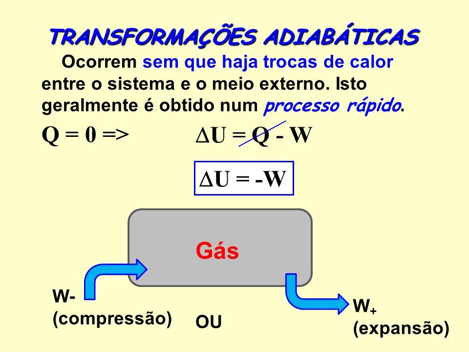 Q = 0 => U = Q - W U = -W Gás TRANSFORMAÇÕES ADIABÁTICAS