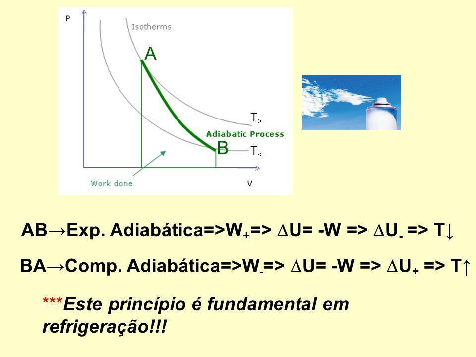 AB→Exp. Adiabática=>W+=> U= -W => U- => T↓