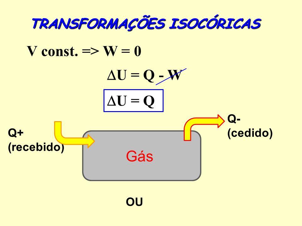 V const. => W = 0 U = Q - W U = Q Gás TRANSFORMAÇÕES ISOCÓRICAS