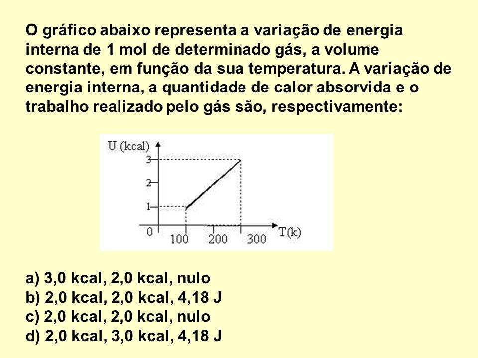 O gráfico abaixo representa a variação de energia interna de 1 mol de determinado gás, a volume constante, em função da sua temperatura. A variação de energia interna, a quantidade de calor absorvida e o trabalho realizado pelo gás são, respectivamente: