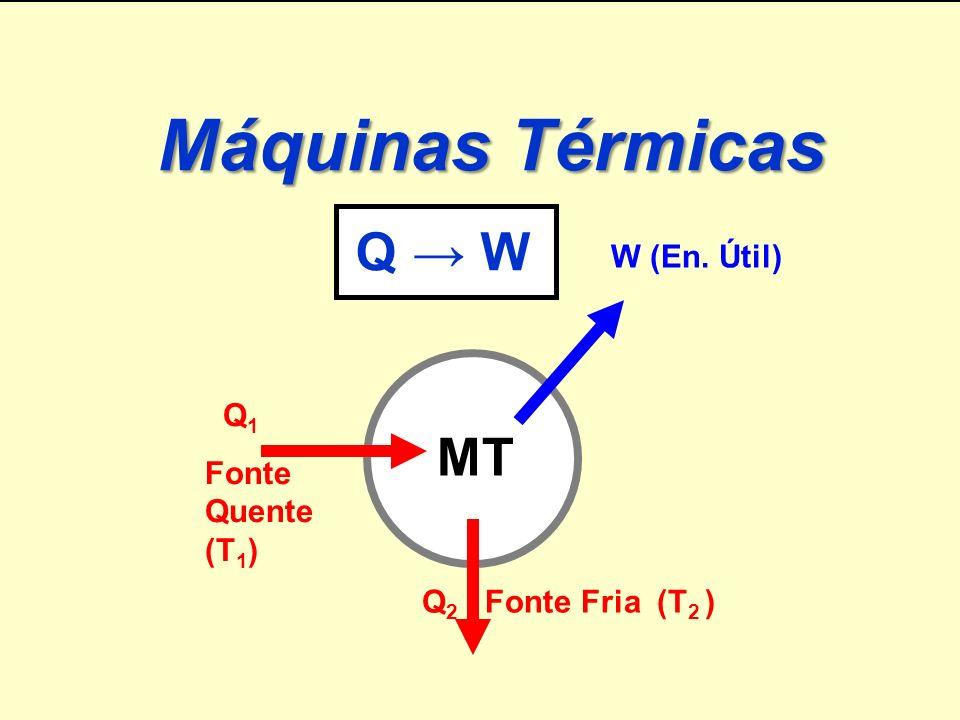 Máquinas Térmicas MT Q → W Prof. Humberto Física W (En. Útil) Q1