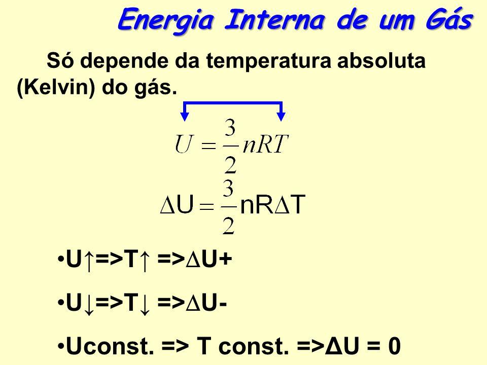 Energia Interna de um Gás