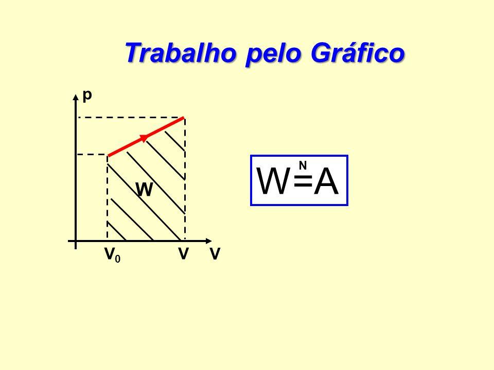 Trabalho pelo Gráfico p W=A N W V0 V V