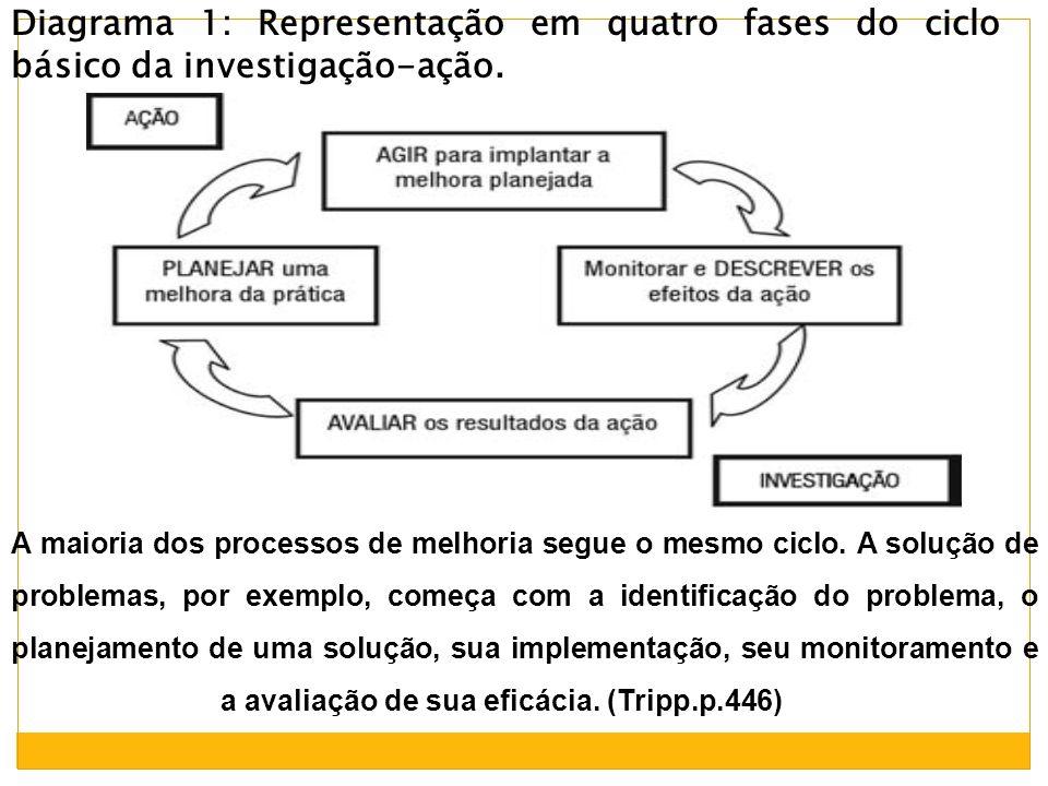 Diagrama 1: Representação em quatro fases do ciclo básico da investigação-ação.