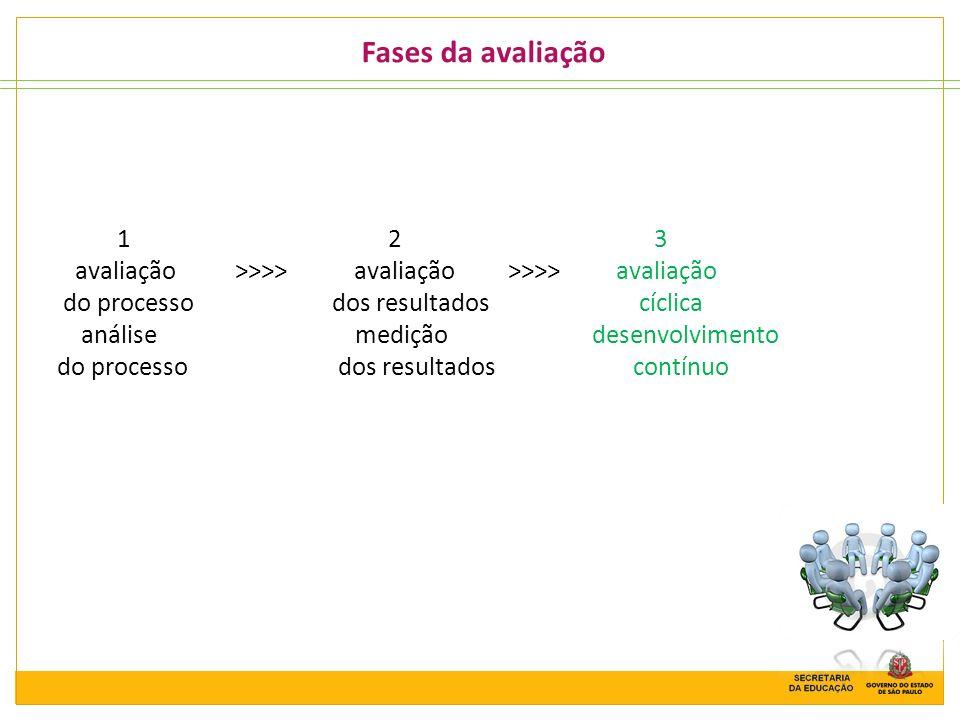 Fases da avaliação1 2 3.