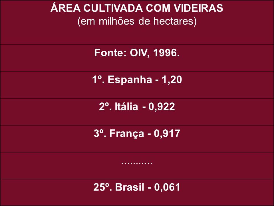 ÁREA CULTIVADA COM VIDEIRAS (em milhões de hectares)