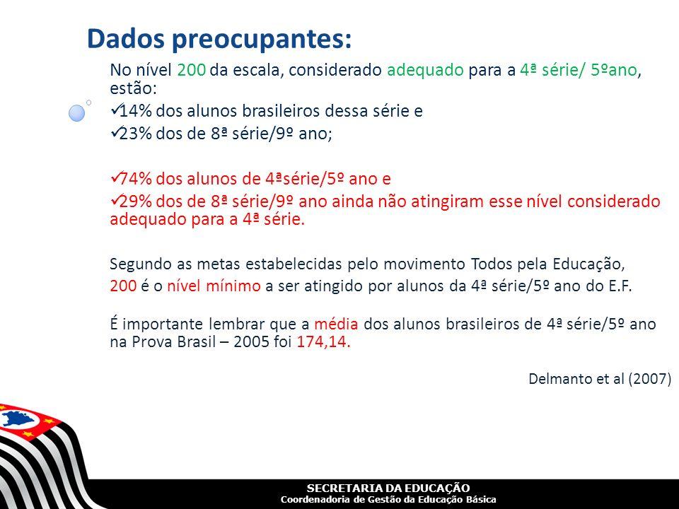 Dados preocupantes: No nível 200 da escala, considerado adequado para a 4ª série/ 5ºano, estão: 14% dos alunos brasileiros dessa série e.