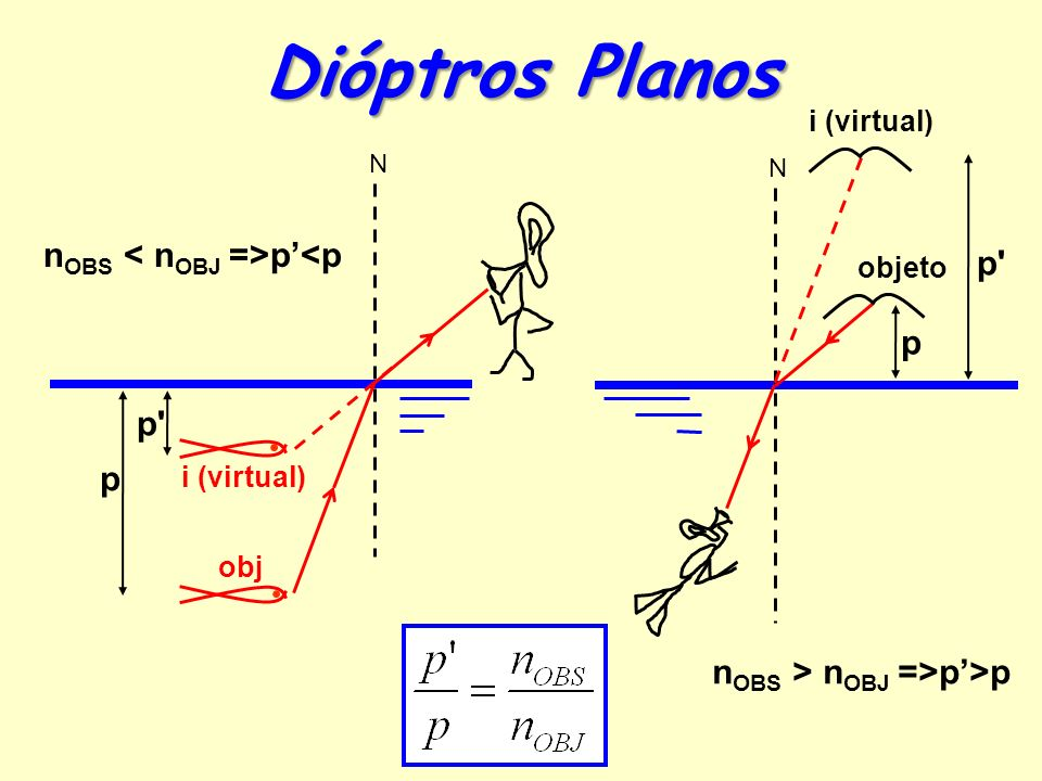 Dióptros Planos nOBS < nOBJ =>p'<p p p p p