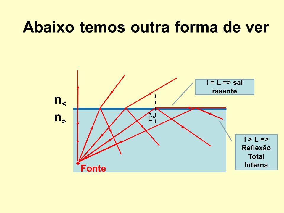 i > L => Reflexão Total Interna