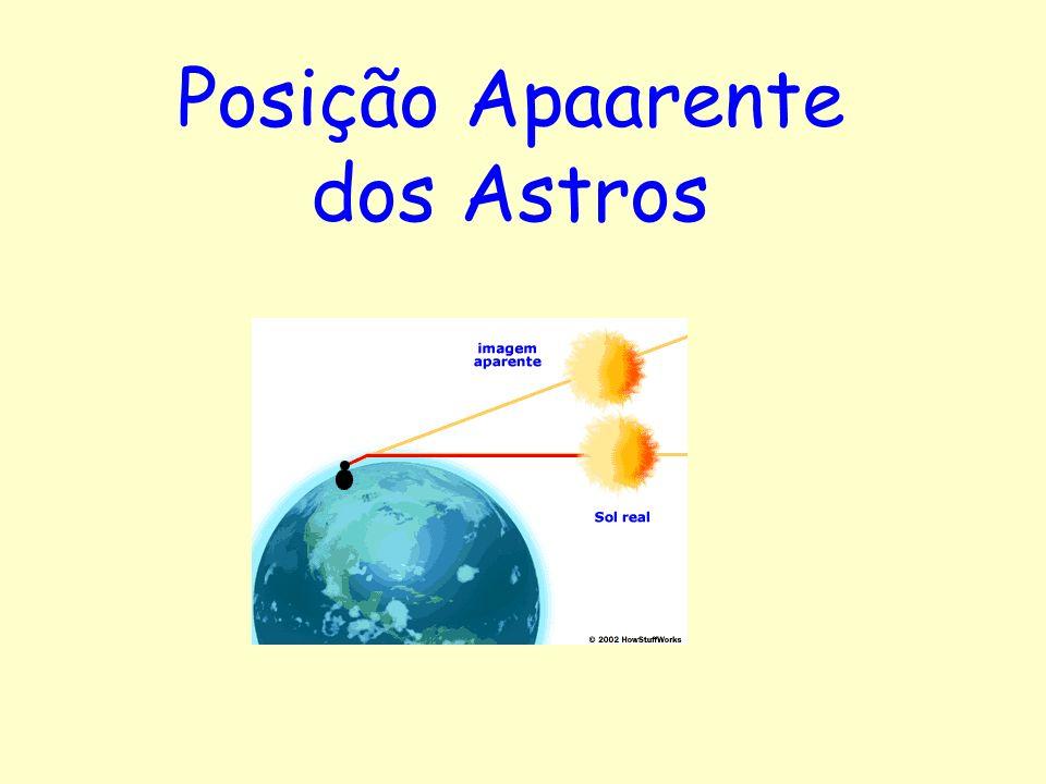 Posição Apaarente dos Astros