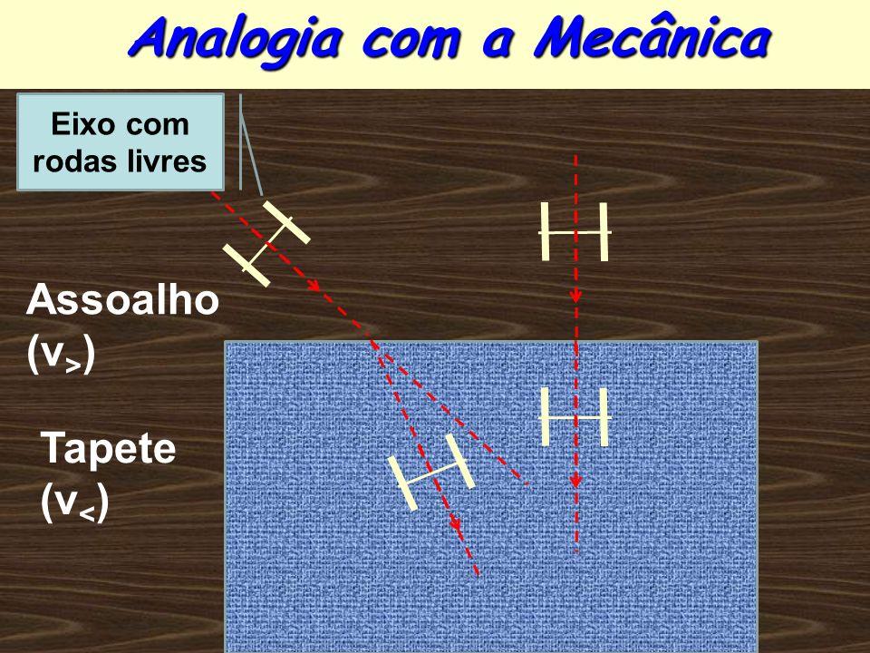 Analogia com a Mecânica